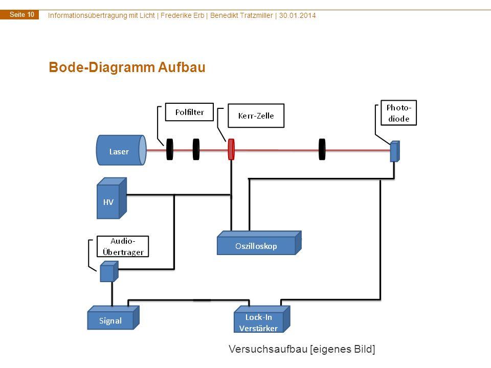 Bode-Diagramm Aufbau Versuchsaufbau [eigenes Bild]